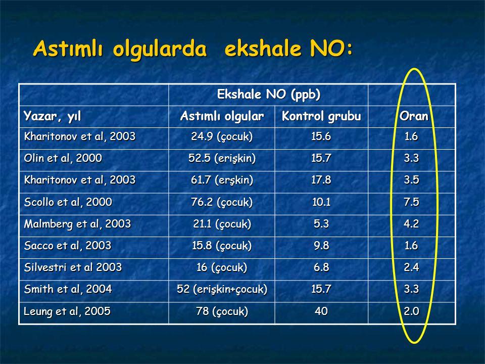 Astımlı olgularda ekshale NO: Astımlı olgularda ekshale NO: Ekshale NO (ppb) Yazar, yıl Astımlı olgular Kontrol grubu Oran Oran Kharitonov et al, 2003 24.9 (çocuk) 15.61.6 Olin et al, 2000 52.5 (erişkin) 15.73.3 Kharitonov et al, 2003 61.7 (erşkin) 17.83.5 Scollo et al, 2000 76.2 (çocuk) 10.17.5 Malmberg et al, 2003 21.1 (çocuk) 5.34.2 Sacco et al, 2003 15.8 (çocuk) 9.81.6 Silvestri et al 2003 16 (çocuk) 6.82.4 Smith et al, 2004 52 (erişkin+çocuk) 15.73.3 Leung et al, 2005 78 (çocuk) 402.0
