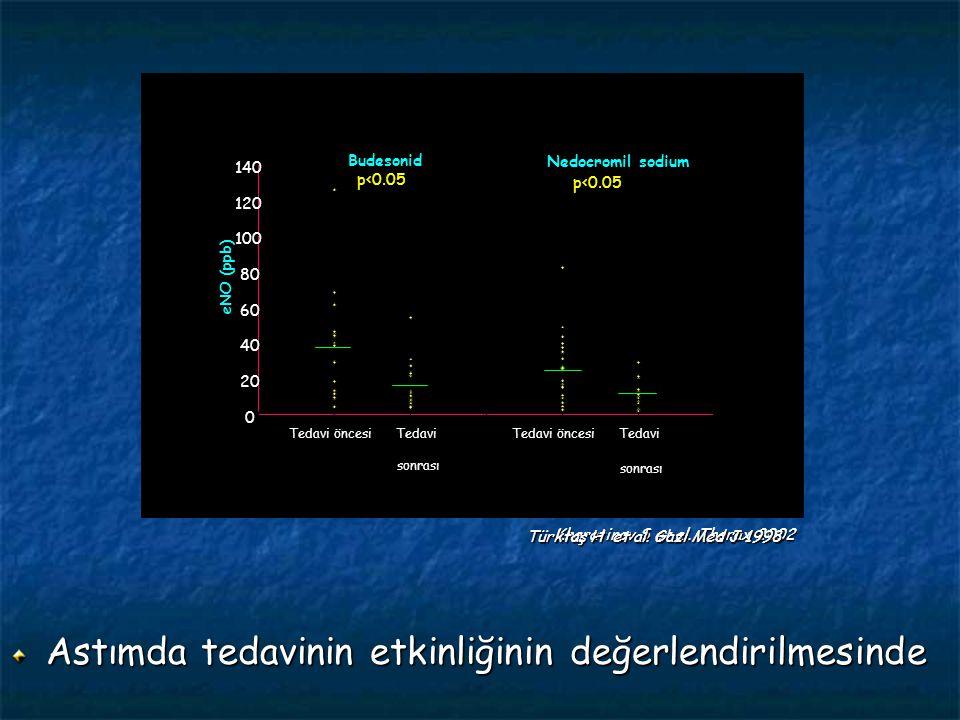 Astımda tedavinin etkinliğinin değerlendirilmesinde Hafif astım n:12/grup Budesonid/plasebo Steroid kesilince Placebo Budesonide 100µg Budesonide 400µg Günler 0 3 6 9 12 15 18 21 24 27 30 50 40 30 20 10 0 -10 -20 -30 -40 -50 Ekshale NO (% değişim) Kharatinov S et al.