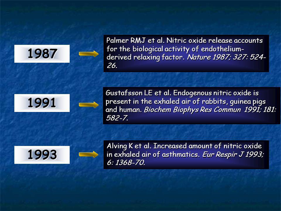 Astımlı hastalarda ekspirasyon havasında NO artışı 1987 1991 1993 Endotel kaynaklı gevşetici faktör = NO Ekspirasyon havasında NO ölçümü Palmer RMJ et