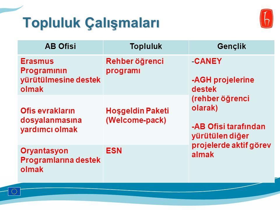 Topluluk Çalışmaları AB OfisiToplulukGençlik Erasmus Programının yürütülmesine destek olmak Rehber öğrenci programı -CANEY -AGH projelerine destek (re