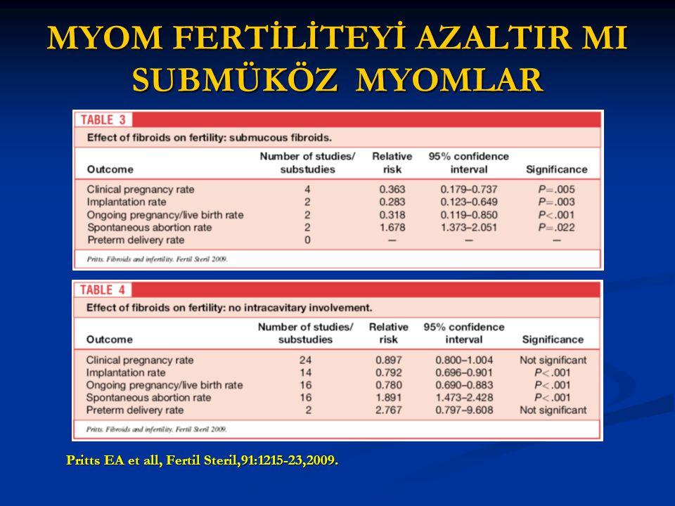 MYOM FERTİLİTEYİ AZALTIR MI SUBMÜKÖZ MYOMLAR Pritts EA et all, Fertil Steril,91:1215-23,2009.