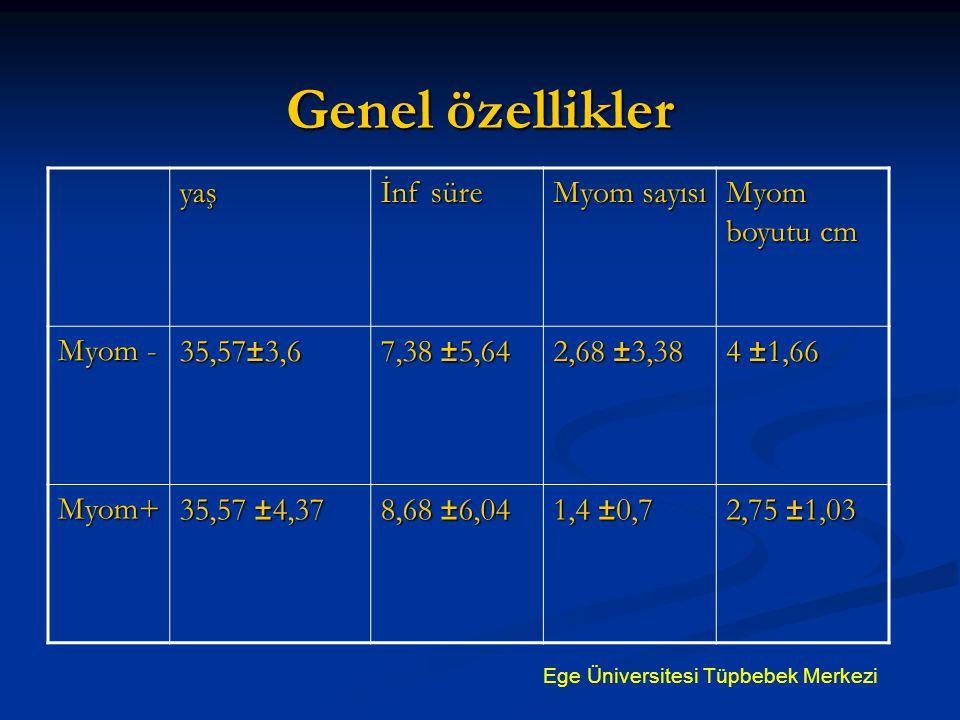 Genel özellikler yaş İnf süre Myom sayısı Myom boyutu cm Myom - 35,57±3,6 7,38 ±5,64 2,68 ±3,38 4 ±1,66 Myom+ 35,57 ±4,37 8,68 ±6,04 1,4 ±0,7 2,75 ±1,