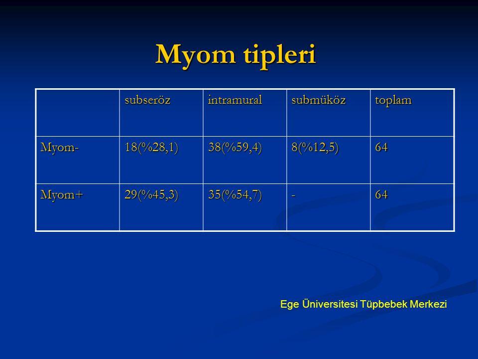 Myom tipleri subserözintramuralsubmüköztoplam Myom-18(%28,1)38(%59,4)8(%12,5)64 Myom+29(%45,3)35(%54,7)-64 Ege Üniversitesi Tüpbebek Merkezi