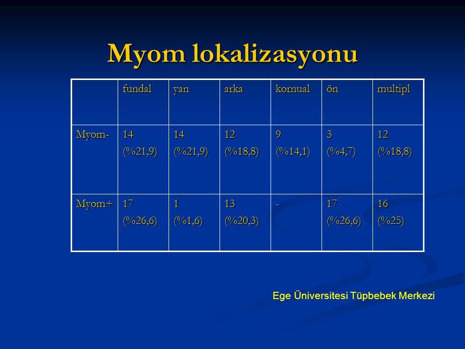 Myom lokalizasyonu fundalyanarkakornualönmultipl Myom-14(%21,9)14(%21,9)12(%18,8)9(%14,1)3(%4,7)12(%18,8) Myom+17(%26,6)1(%1,6)13(%20,3)-17(%26,6)16(%