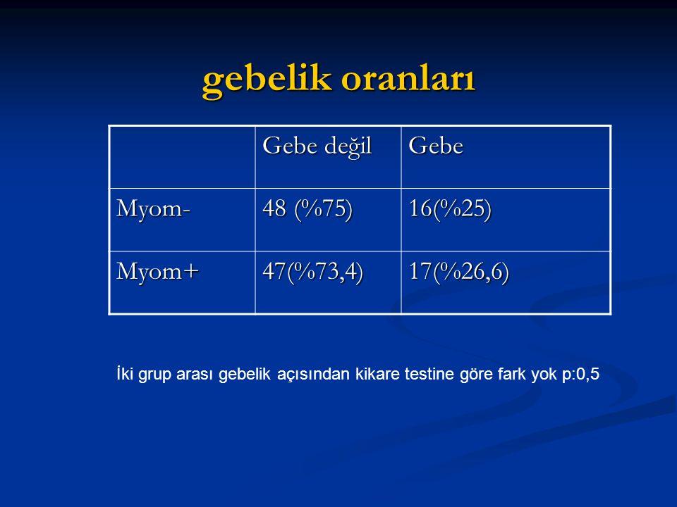 gebelik oranları Gebe değil Gebe Myom- 48 (%75) 16(%25) Myom+47(%73,4)17(%26,6) İki grup arası gebelik açısından kikare testine göre fark yok p:0,5