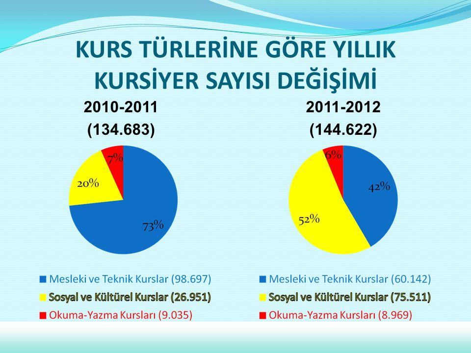 KURS TÜRLERİNE GÖRE YILLIK KURSİYER SAYISI DEĞİŞİMİ 2010-2011 (134.683) 2011-2012 (144.622)