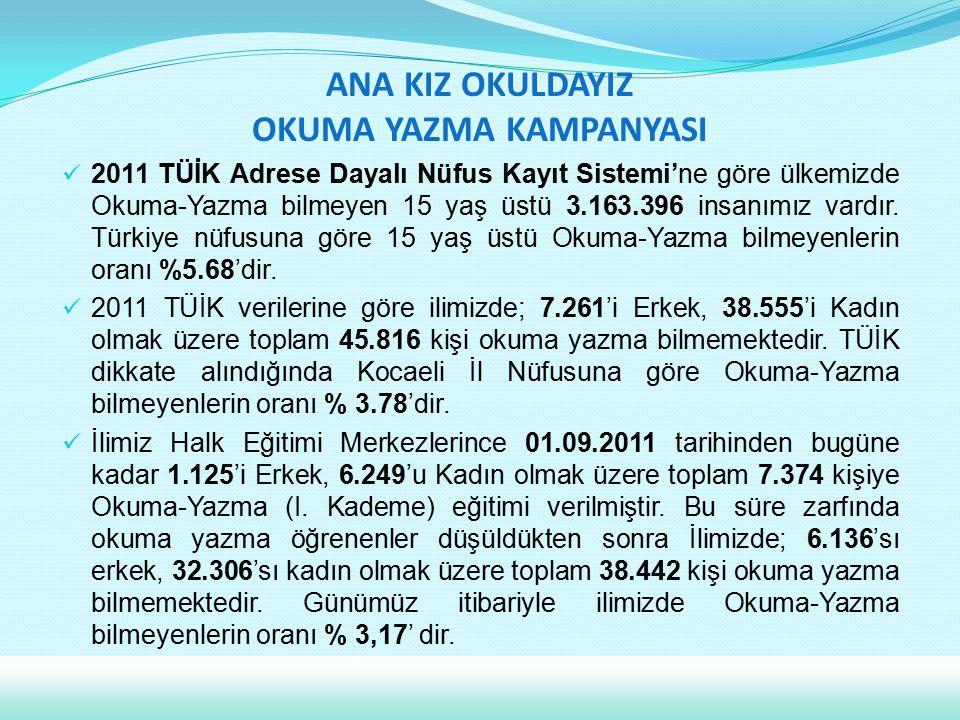2011 TÜİK Adrese Dayalı Nüfus Kayıt Sistemi'ne göre ülkemizde Okuma-Yazma bilmeyen 15 yaş üstü 3.163.396 insanımız vardır. Türkiye nüfusuna göre 15 ya