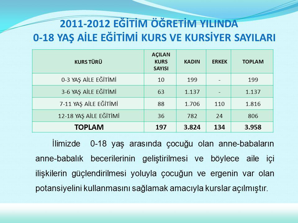 2011-2012 EĞİTİM ÖĞRETİM YILINDA 0-18 YAŞ AİLE EĞİTİMİ KURS VE KURSİYER SAYILARI İlimizde 0-18 yaş arasında çocuğu olan anne-babaların anne-babalık be