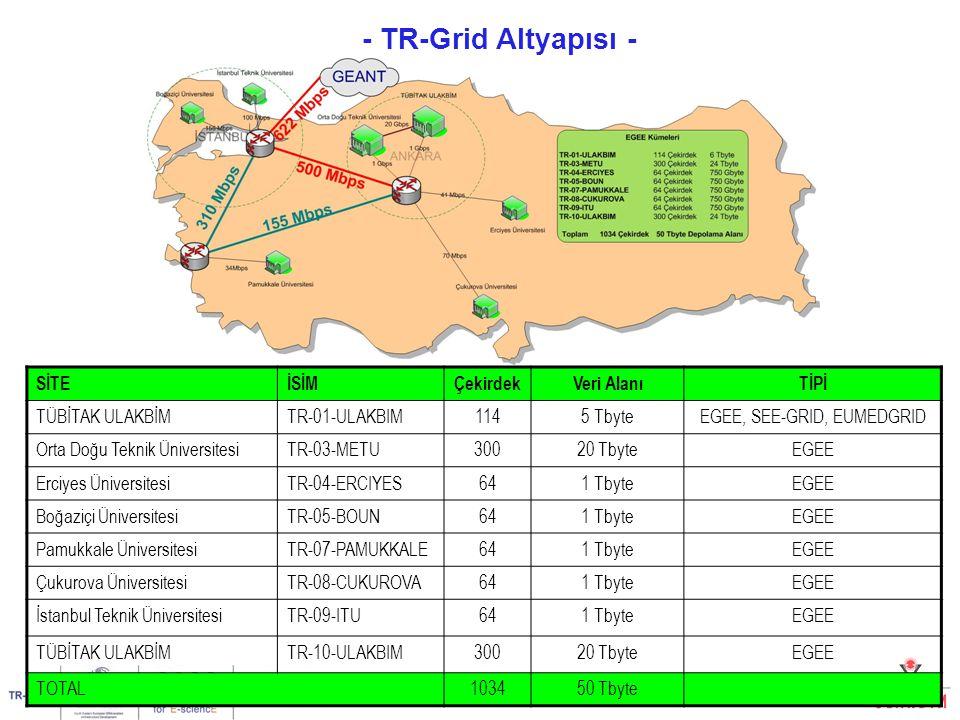 TR-Grid Kullanıcı Eğitimi, İstanbul, 15-16 Mart 200720/26 - TR-Grid Altyapısı - Yrd.