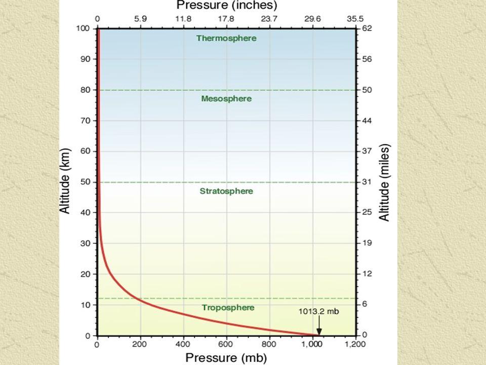 Antisiklon (Yüksek Basınç) Merkezleri: Soğuyan hava daralır ve yoğunlaşır.