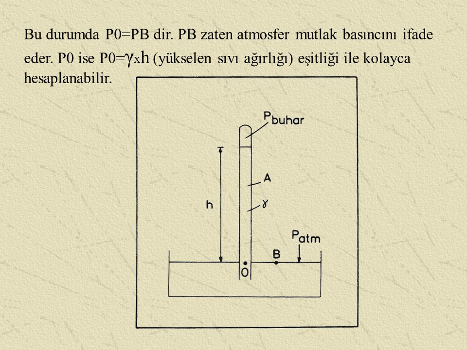 Bu durumda P0=PB dir. PB zaten atmosfer mutlak basıncını ifade eder. P0 ise P0= γ x h (yükselen sıvı ağırlığı) eşitliği ile kolayca hesaplanabilir.