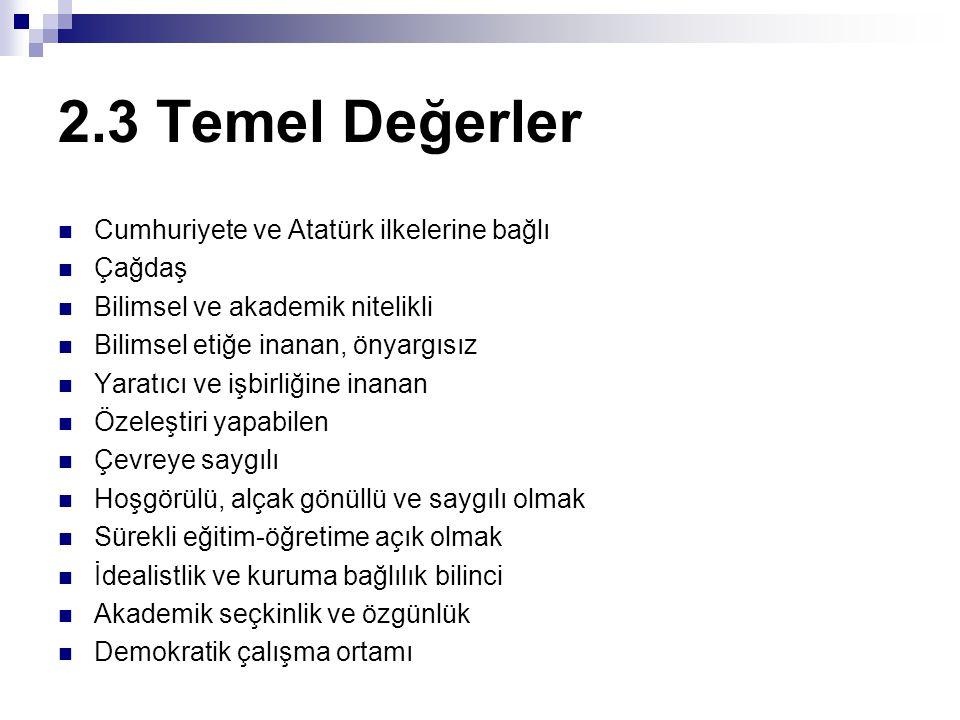 2.3 Temel Değerler Cumhuriyete ve Atatürk ilkelerine bağlı Çağdaş Bilimsel ve akademik nitelikli Bilimsel etiğe inanan, önyargısız Yaratıcı ve işbirli