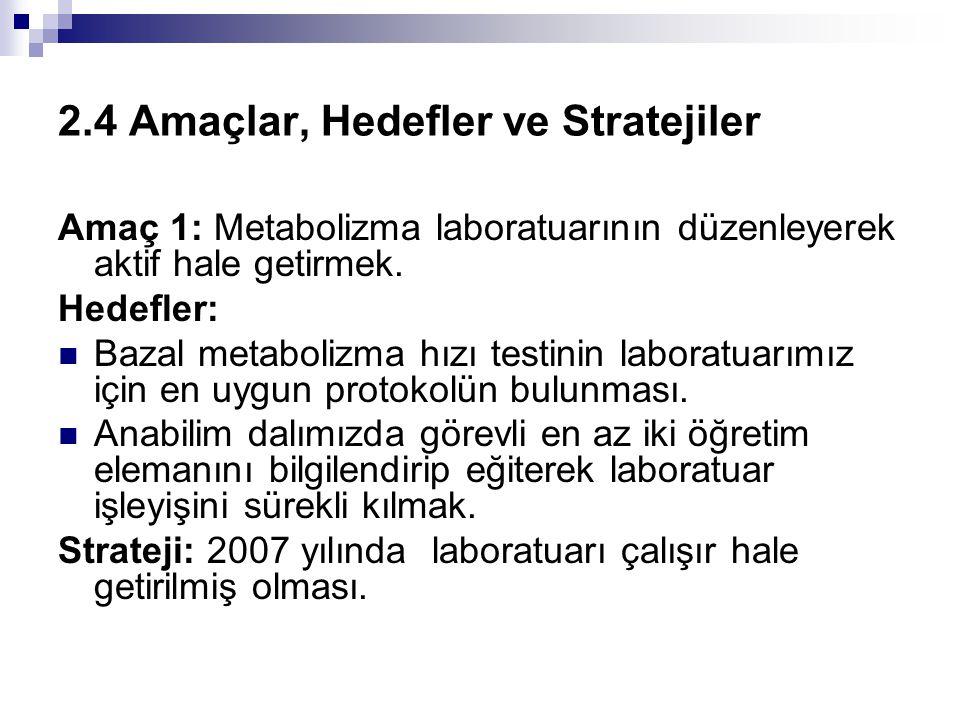 2.4 Amaçlar, Hedefler ve Stratejiler Amaç 1: Metabolizma laboratuarının düzenleyerek aktif hale getirmek. Hedefler: Bazal metabolizma hızı testinin la