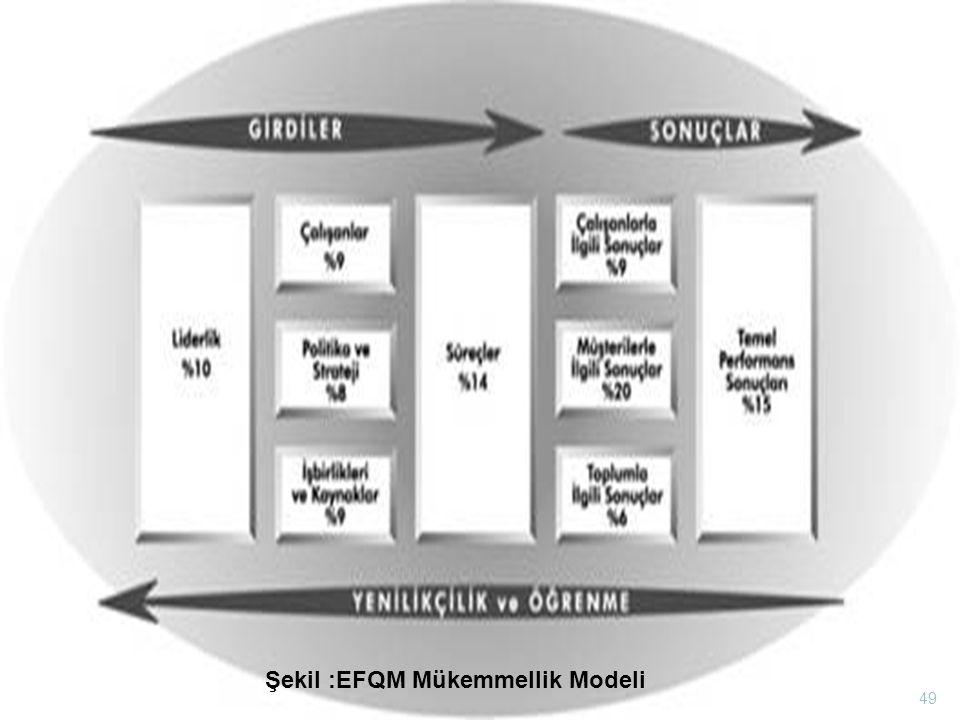 Şekil :EFQM Mükemmellik Modeli 49