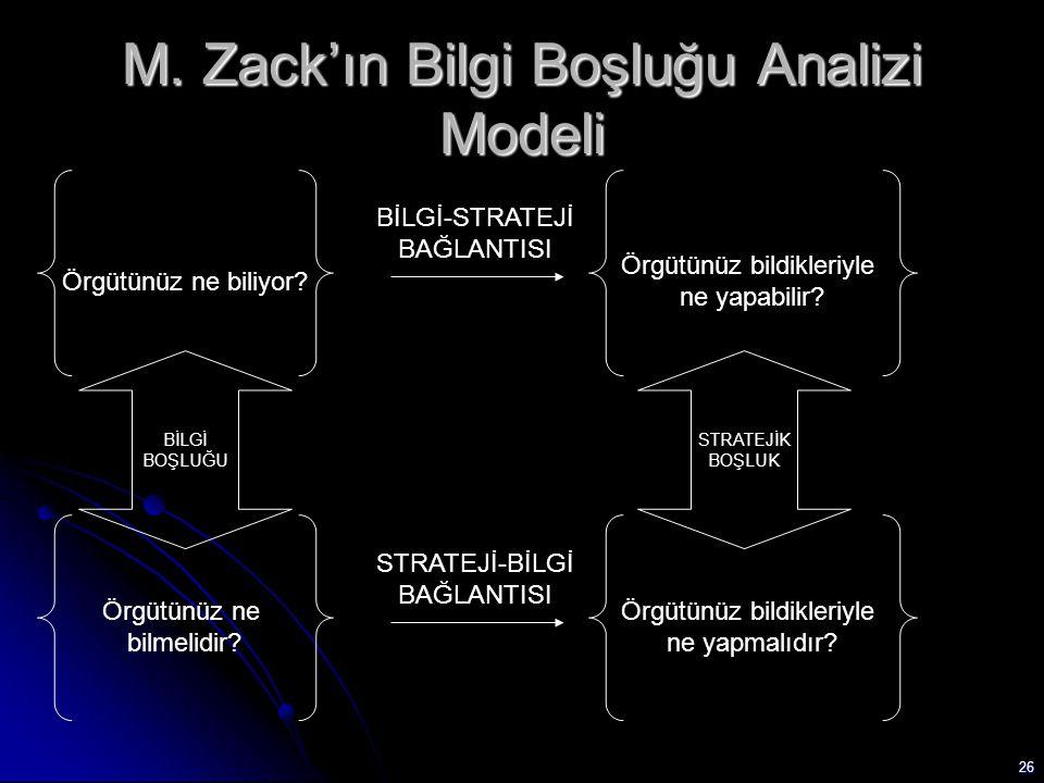 26 M. Zack'ın Bilgi Boşluğu Analizi Modeli Örgütünüz ne biliyor? Örgütünüz bildikleriyle ne yapabilir? BİLGİ-STRATEJİ BAĞLANTISI Örgütünüz ne bilmelid