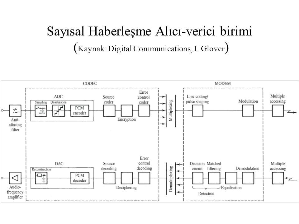 Sayısal Haberleşme Sistemindeki Temel Sinyal İşleme Fonksiyonları ( Kaynak: Digital Communications, B.