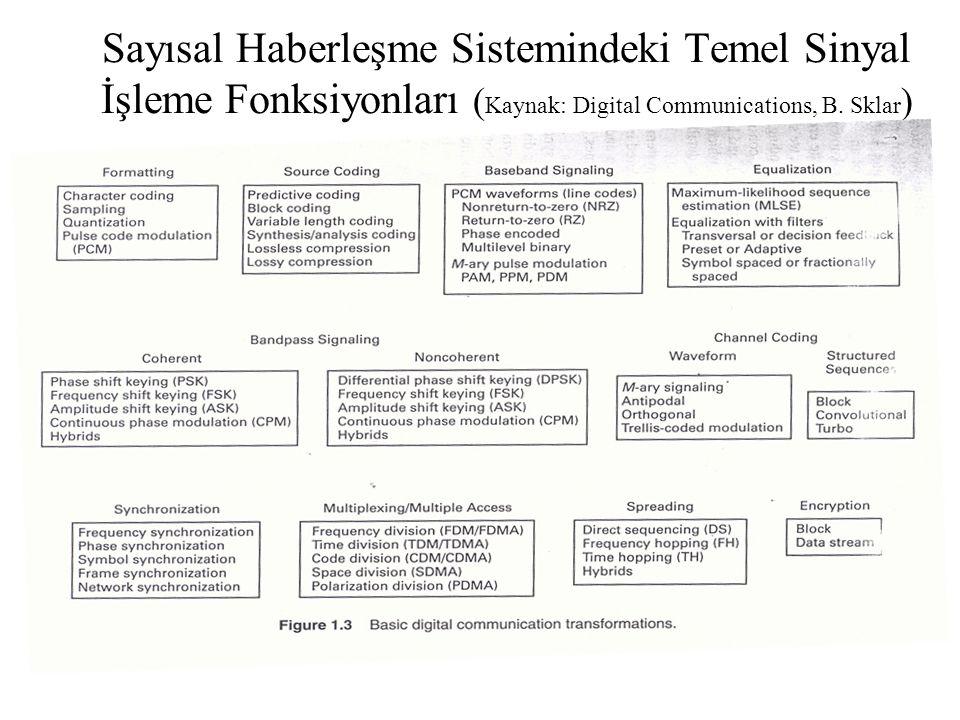 Sayısal Haberleşme Sistemindeki Temel Sinyal İşleme Fonksiyonları ( Kaynak: Digital Communications, B. Sklar )