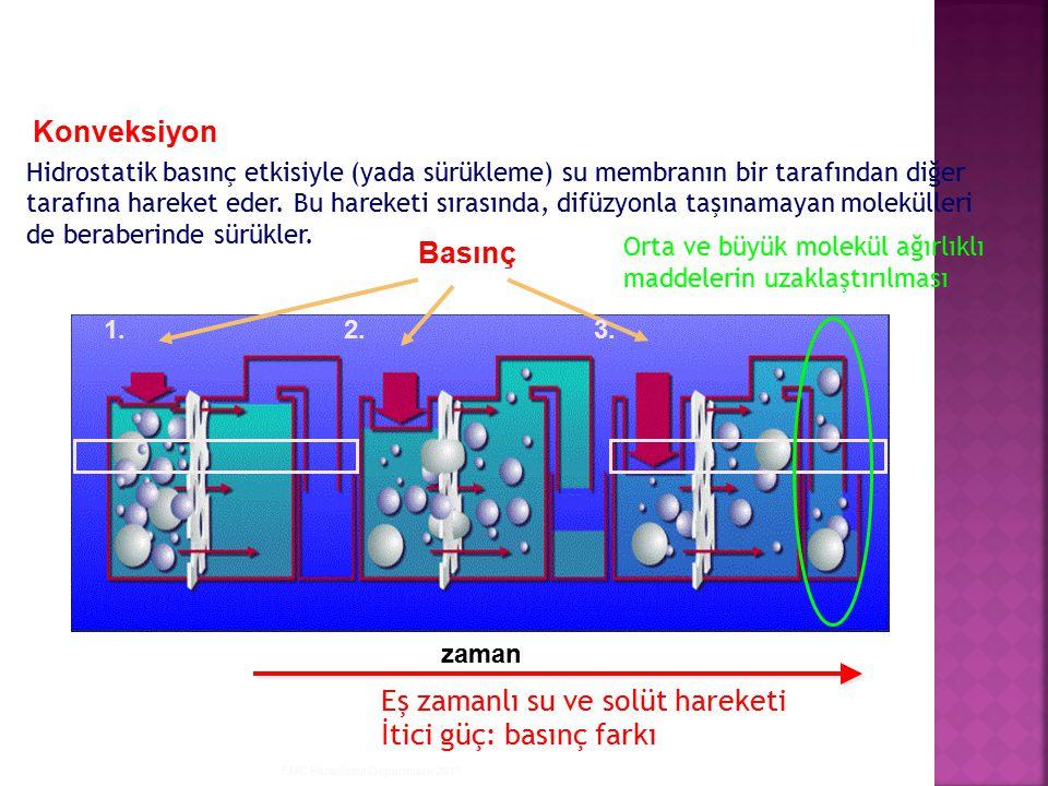 FMC Pazarlama Departmanı 2011 Basınç zaman 1.2.3. Eş zamanlı su ve solüt hareketi İtici güç: basınç farkı Orta ve büyük molekül ağırlıklı maddelerin u
