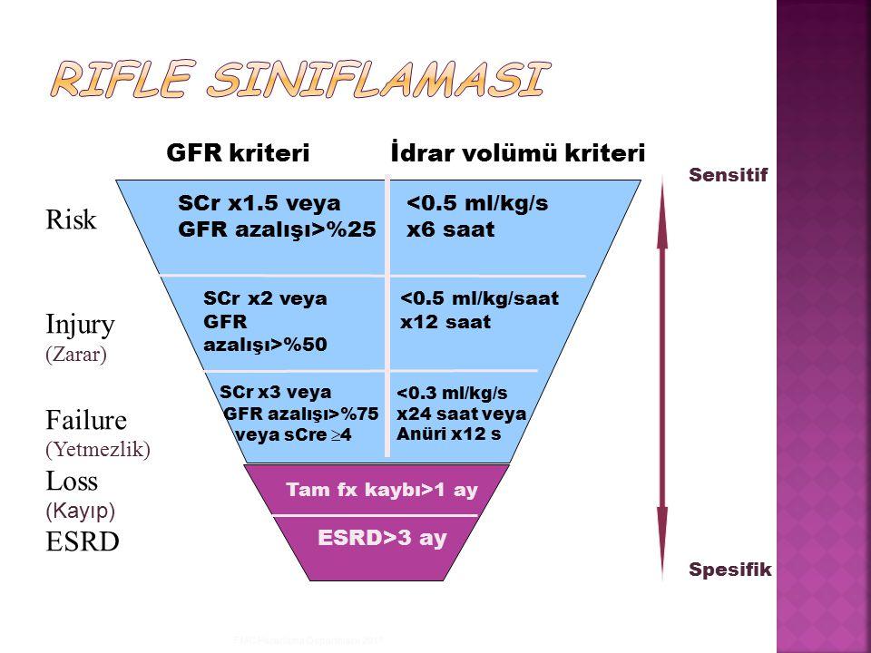 FMC Pazarlama Departmanı 2011 GFR kriteri İdrar volümü kriteri Risk Injury (Zarar) Failure (Yetmezlik) Loss (Kayıp) ESRD ESRD>3 ay Tam fx kaybı>1 ay <