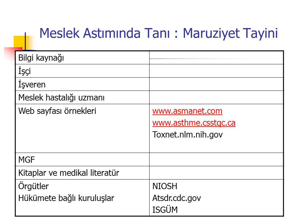Meslek Astımında Tanı : Maruziyet Tayini Bilgi kaynağı İşçi İşveren Meslek hastalığı uzmanı Web sayfası örnekleriwww.asmanet.com www.asthme.csstqc.ca Toxnet.nlm.nih.gov MGF Kitaplar ve medikal literatür Örgütler Hükümete bağlı kuruluşlar NIOSH Atsdr.cdc.gov ISGÜM