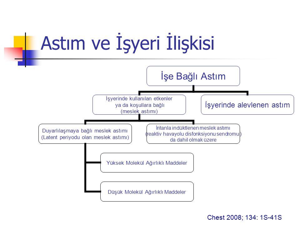 Meslek Astımında Tanı : Anamnez Anamnez: Astım semptomlarının varlığı ve iş ile olan ilişkisi Semptomların başlangıcından önce iş sürecinde bir değişiklik oldu mu.