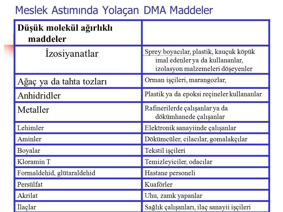 Meslek Astımında Yolaçan DMA Maddeler Düşük molekül ağırlıklı maddeler İzosiyanatlar Sprey boyacılar, plastik, kauçuk köpük imal edenler ya da kullana