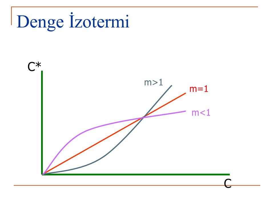 Denge İzotermi C* C m=1 m<1 m>1