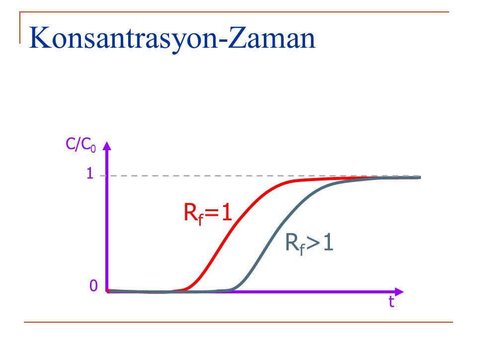 Konsantrasyon-Zaman R f >1 R f =1 t C/C 0 1 0