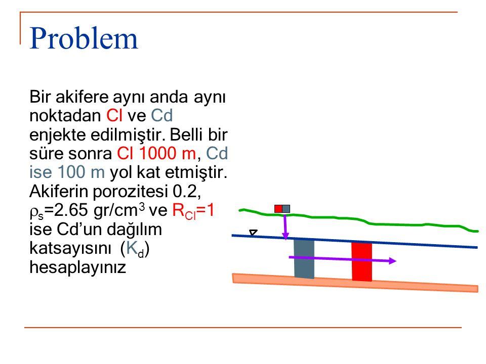 Problem Bir akifere aynı anda aynı noktadan Cl ve Cd enjekte edilmiştir.