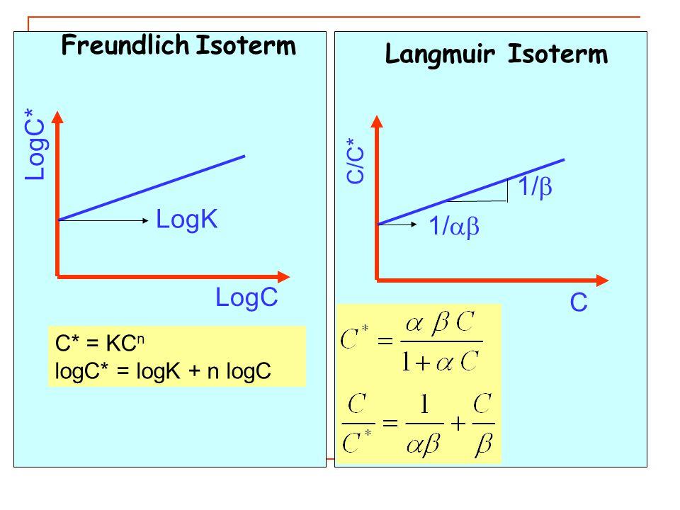 LogC* LogC LogK C* = KC n logC* = logK + n logC C/C* C 1/  1/  Langmuir Isoterm Freundlich Isoterm