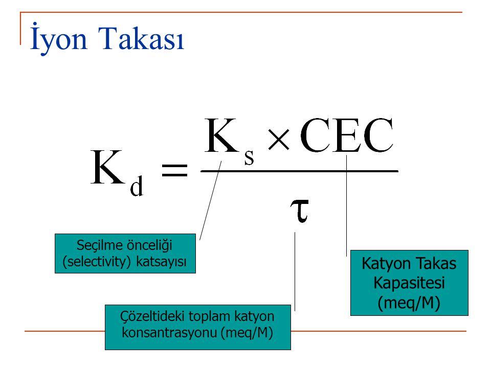 İyon Takası Seçilme önceliği (selectivity) katsayısı Katyon Takas Kapasitesi (meq/M) Çözeltideki toplam katyon konsantrasyonu (meq/M)