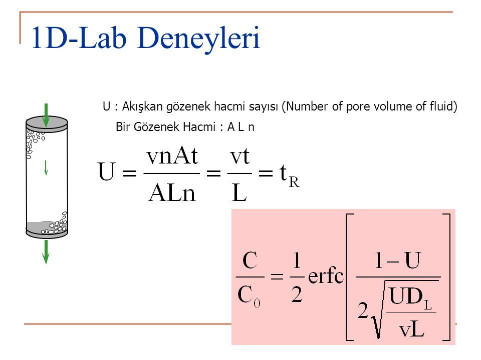 1D-Lab Deneyleri U : Akışkan gözenek hacmi sayısı (Number of pore volume of fluid) Bir Gözenek Hacmi : A L n