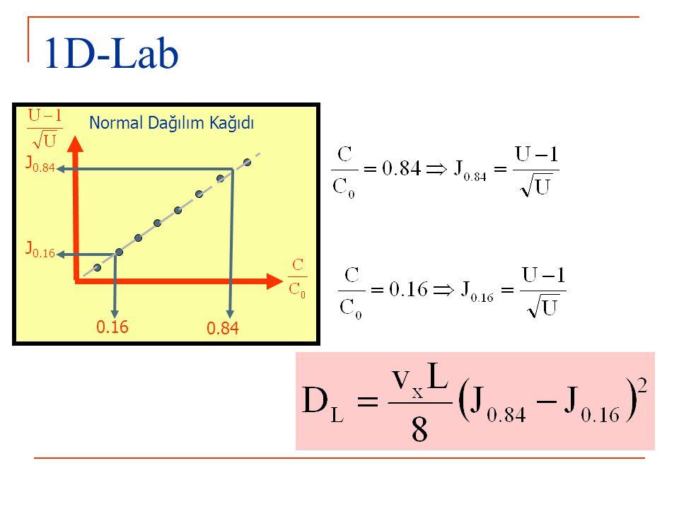 1D-Lab 0.16 0.84 Normal Dağılım Kağıdı J 0.16 J 0.84