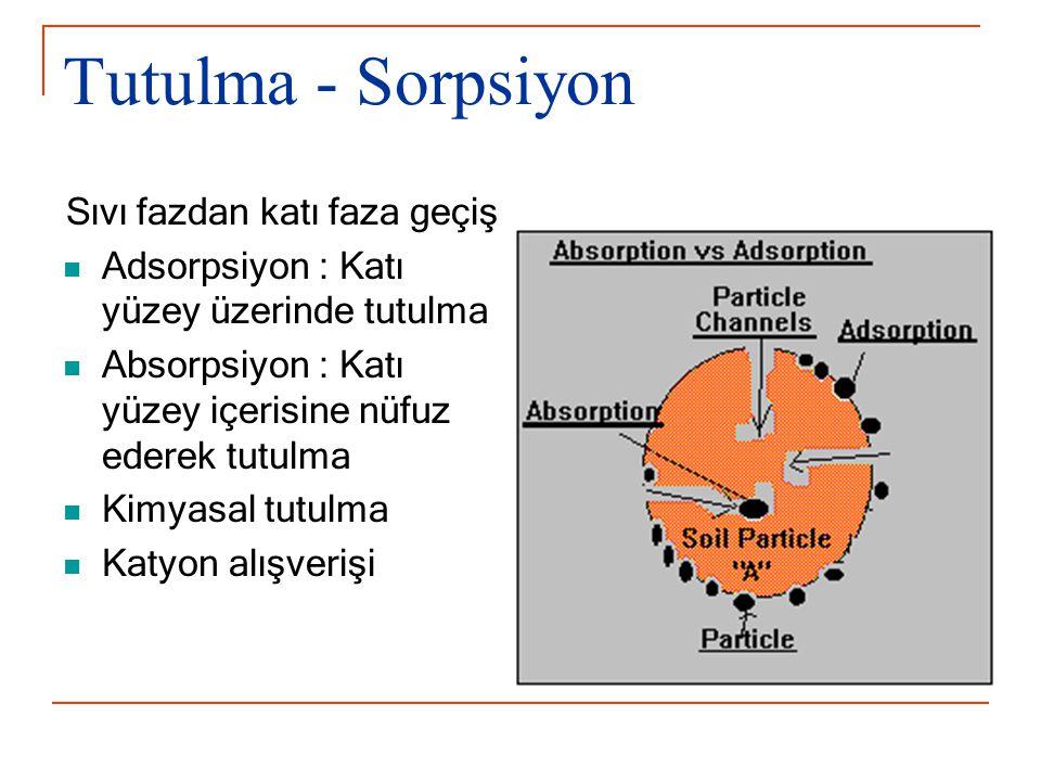Tutulma - Sorpsiyon Sıvı fazdan katı faza geçiş Adsorpsiyon : Katı yüzey üzerinde tutulma Absorpsiyon : Katı yüzey içerisine nüfuz ederek tutulma Kimyasal tutulma Katyon alışverişi