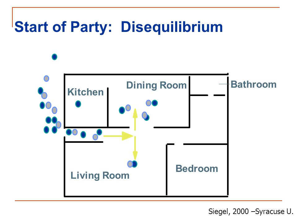 Kitchen Dining Room Bathroom Bedroom Living Room Start of Party: Disequilibrium Siegel, 2000 –Syracuse U.