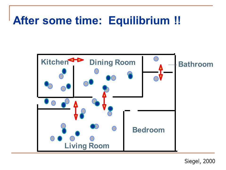 After some time: Equilibrium !! Kitchen Dining Room Bathroom Bedroom Living Room Siegel, 2000