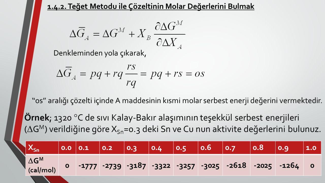 1.4.2. Teğet Metodu ile Çözeltinin Molar Değerlerini Bulmak Denkleminden yola çıkarak, ''os'' aralığı çözelti içinde A maddesinin kısmi molar serbest