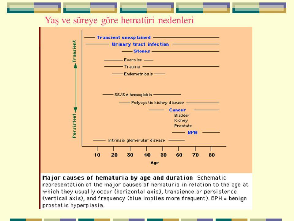 Yaş ve süreye göre hematüri nedenleri