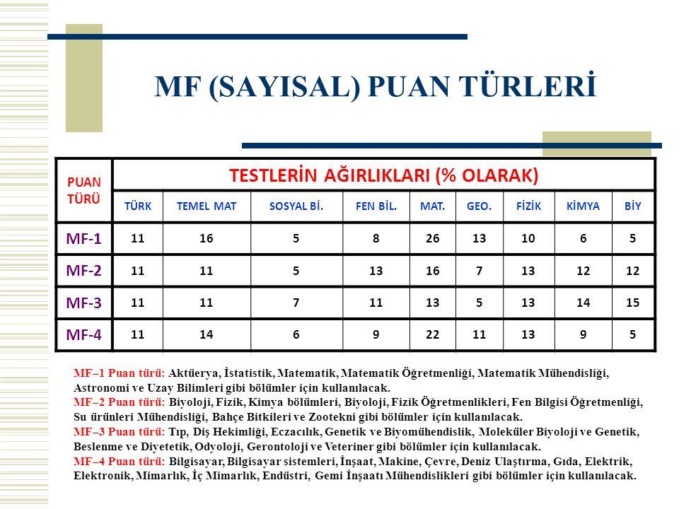 MF (SAYISAL) PUAN TÜRLERİ PUAN TÜRÜ TESTLERİN AĞIRLIKLARI (% OLARAK) TÜRKTEMEL MATSOSYAL Bİ.FEN BİL.MAT.GEO.FİZİKKİMYABİY MF-1 11165826131065 MF-2 11