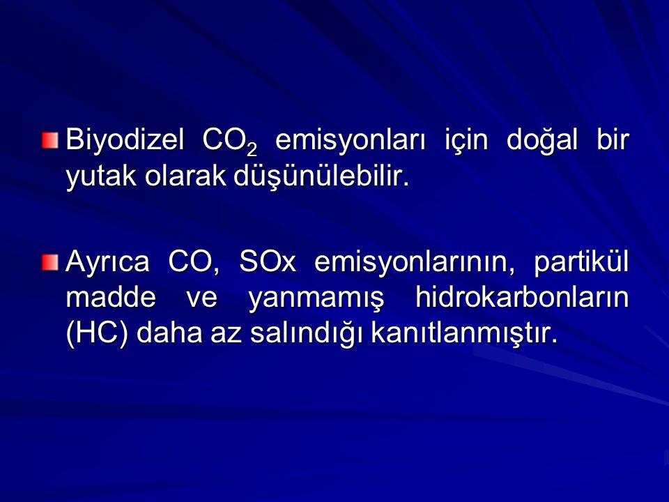 Biyodizel CO 2 emisyonları için doğal bir yutak olarak düşünülebilir. Ayrıca CO, SOx emisyonlarının, partikül madde ve yanmamış hidrokarbonların (HC)