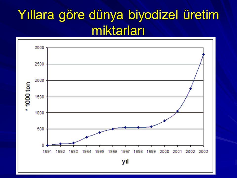 Yıllara göre dünya biyodizel üretim miktarları