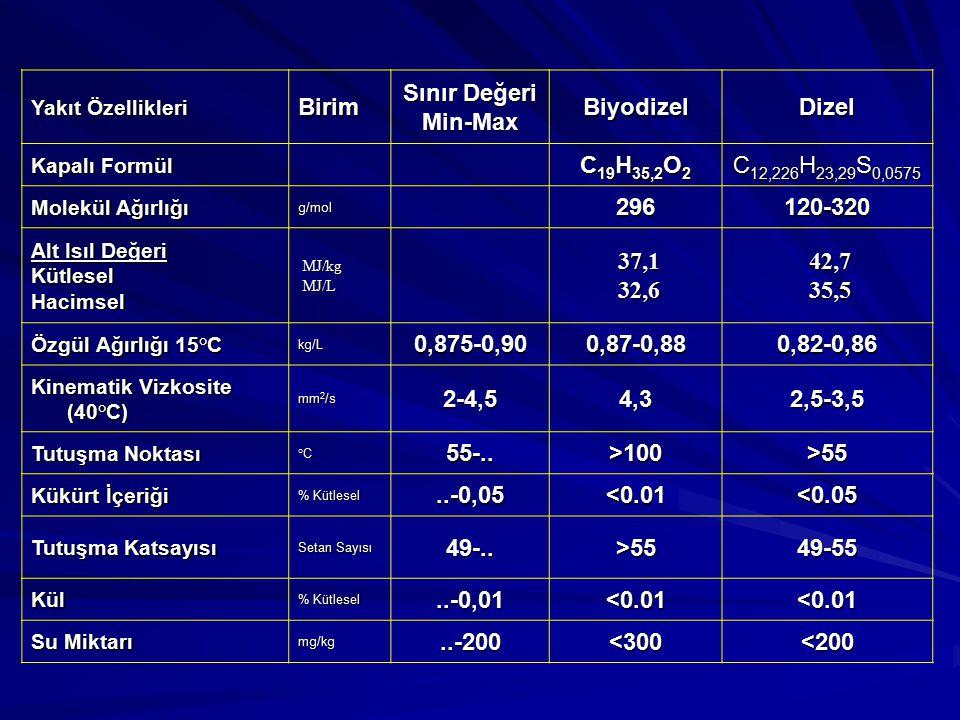 Yakıt Özellikleri Birim Sınır Değeri Min-MaxBiyodizelDizel Kapalı Formül C 19 H 35,2 O 2 C 12,226 H 23,29 S 0,0575 Molekül Ağırlığı g/mol 296120-320 A