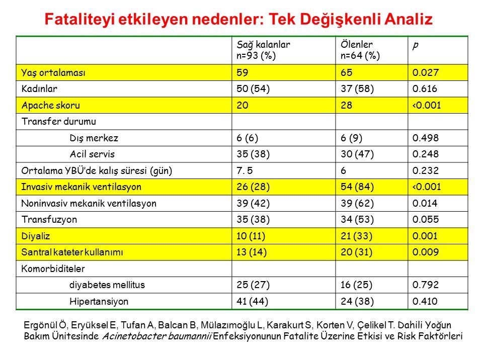 Sağ kalanlar n=93 (%) Ölenler n=64 (%) p Yaş ortalaması59650.027 Kadınlar50 (54)37 (58)0.616 Apache skoru2028<0.001 Transfer durumu Dış merkez6 (6)6 (