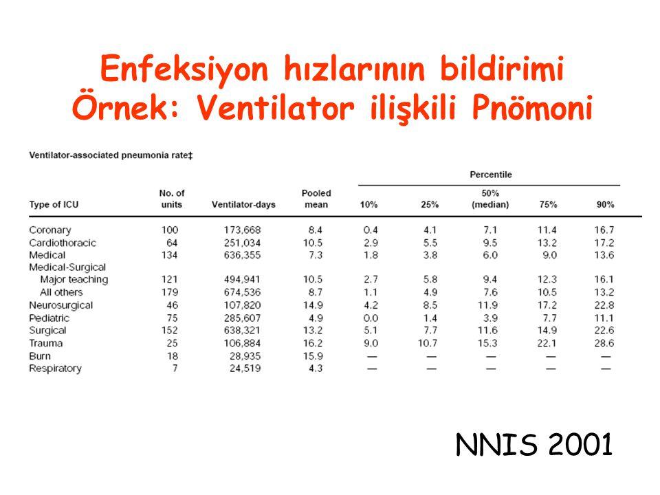Enfeksiyon hızlarının bildirimi Örnek: Ventilator ilişkili Pnömoni NNIS 2001