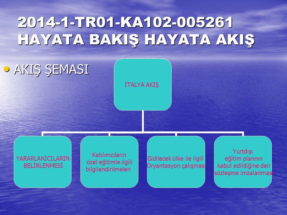 2014-1-TR01-KA102-005261 HAYATA BAKIŞ HAYATA AKIŞ AKIŞ ŞEMASI AKIŞ ŞEMASI İTALYA AKIŞ YARARLANICILARIN BELİRLENMESİ Katılımcıların özel eğitimle ilgili bilgilendirilmeleri Gidilecek ülke ile ilgili Oryantasyon çalışması Yurtdışı eğitim plannın kabul edildiğine dair sözleşme imzalanması