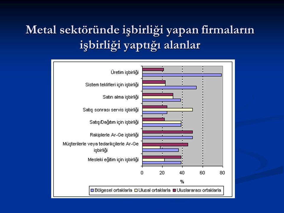 Araştırma kuruluşları ve üniversiteler ile yapılan işbirliklerinin coğrafi dağılımı (adet)