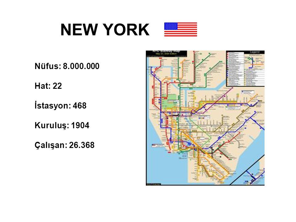 NEW YORK Nüfus: 8.000.000 Hat: 22 İstasyon: 468 Kuruluş: 1904 Çalışan: 26.368