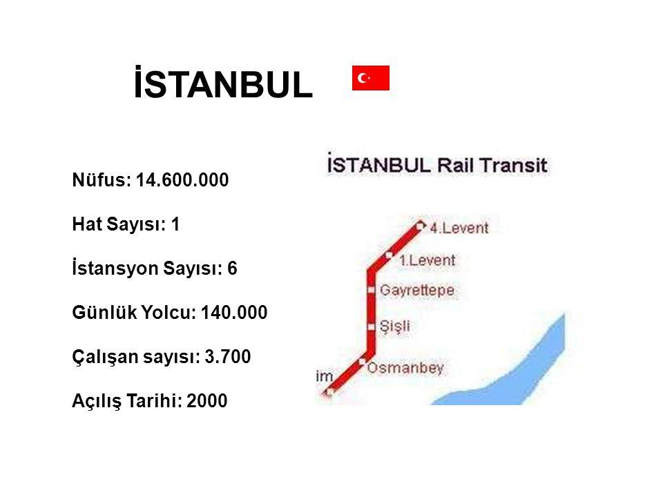 İSTANBUL Nüfus: 14.600.000 Hat Sayısı: 1 İstansyon Sayısı: 6 Günlük Yolcu: 140.000 Çalışan sayısı: 3.700 Açılış Tarihi: 2000