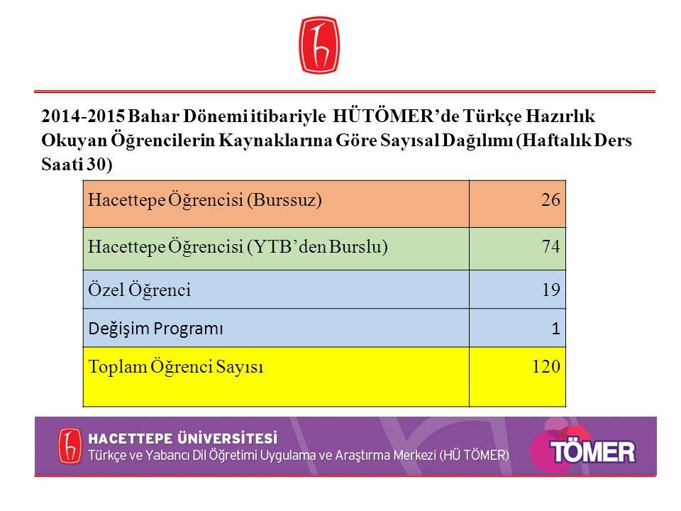 2014-2015 Bahar Dönemi itibariyle HÜTÖMER'de Türkçe Hazırlık Okuyan Öğrencilerin Kaynaklarına Göre Sayısal Dağılımı (Haftalık Ders Saati 30) Hacettepe