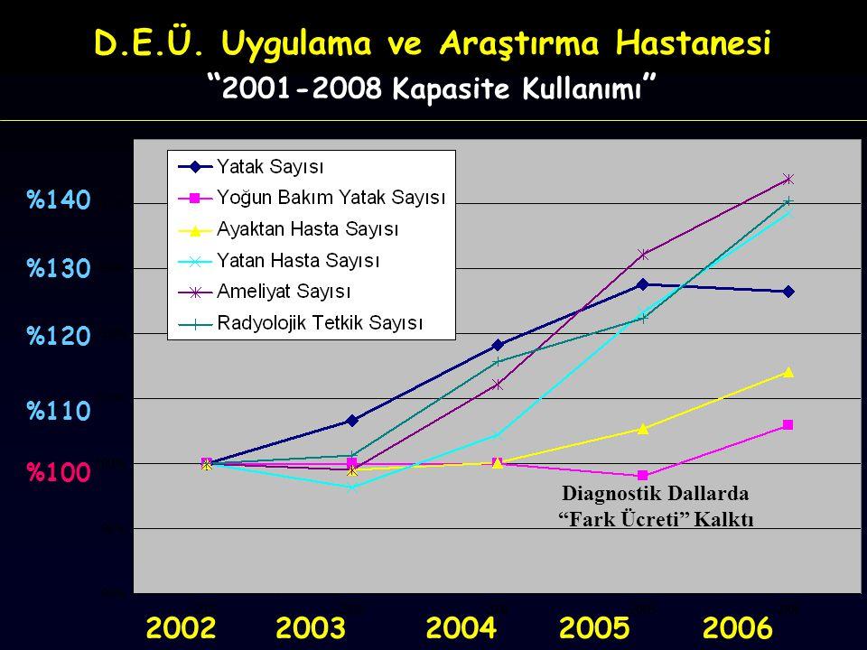 """D.E.Ü. Uygulama ve Araştırma Hastanesi """" 2001-2008 Kapasite Kullanımı """" 20022003200420052006 %100 %130 %120 %110 %140 Diagnostik Dallarda """"Fark Ücreti"""